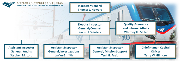 Organizational chart for the Amtrak Office of Inspector General. Inspector General, Thomas J. Howard. Deputy Inspector General, Counsel, Kevin H. Winters. Quality Assurance and Internal Affairs, Whitney H. Miller. Assistant Inspector General, Audits, Stephen M. Lord. Assistant Inspector General, Investigations, La Van Griffith. Assistant Inspector General, Mission Support, Terri H. Fazio. Chief Human Capital Officer, Terry W. Gilmore.